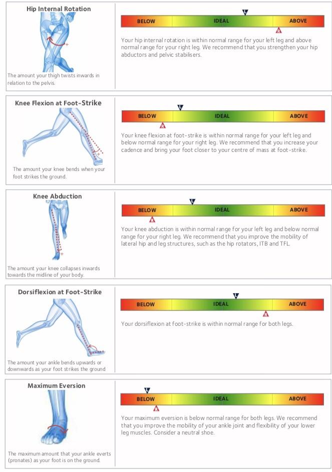 Run 3D Gait Analysis \u0026 Results