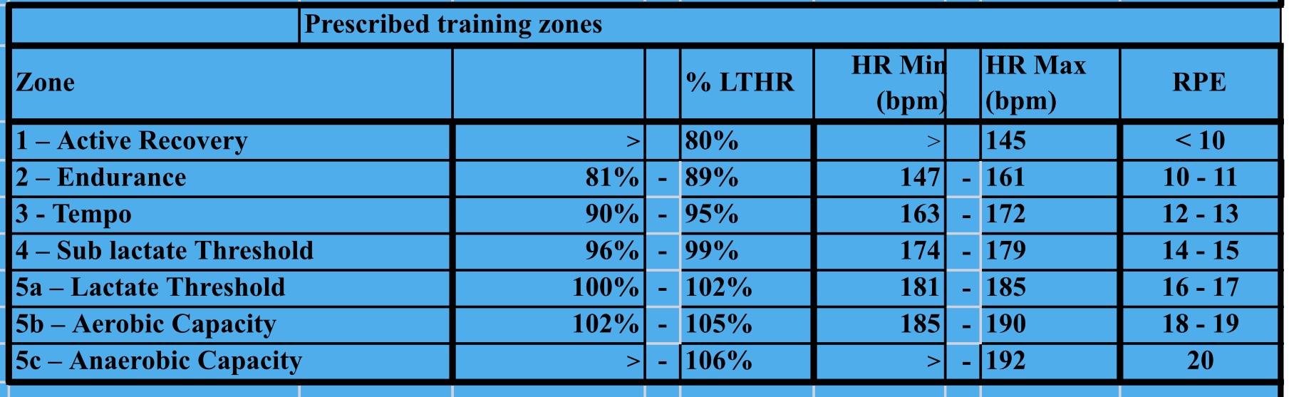 Lactate Threshold Testing – Project Marathon Girl
